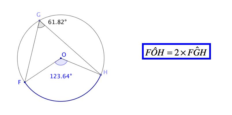 Angle inscrit et angle au centre