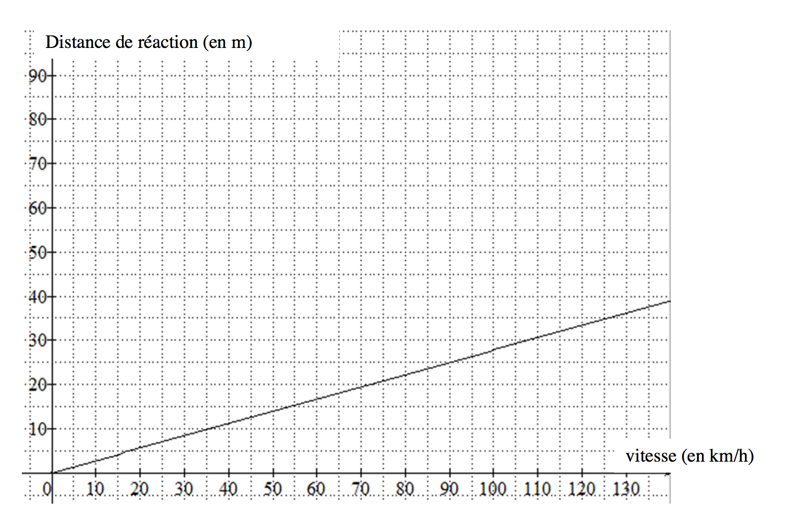 distance de reaction