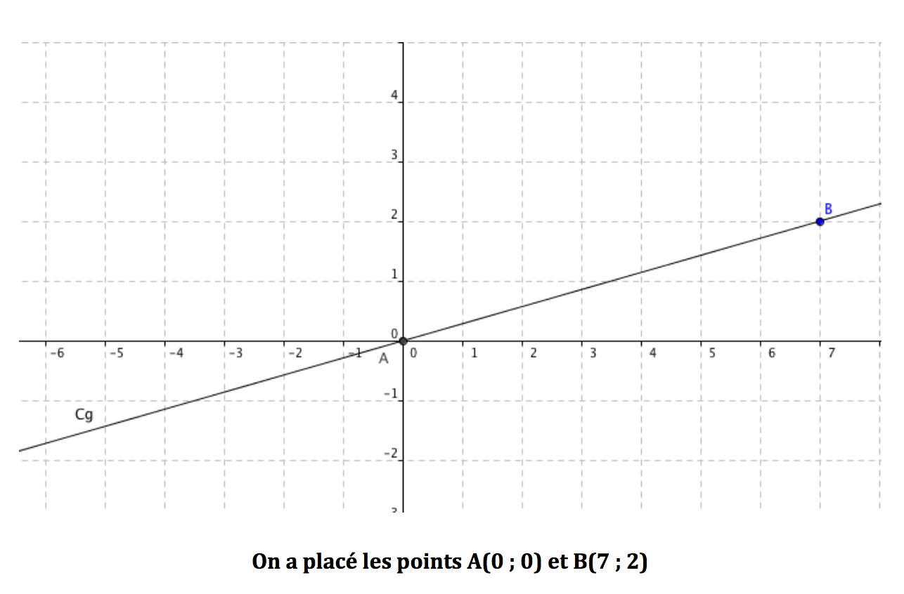 tracer la droite représentative d'une fonction linéaire