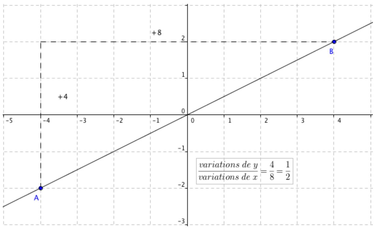 droite fonction linéaire