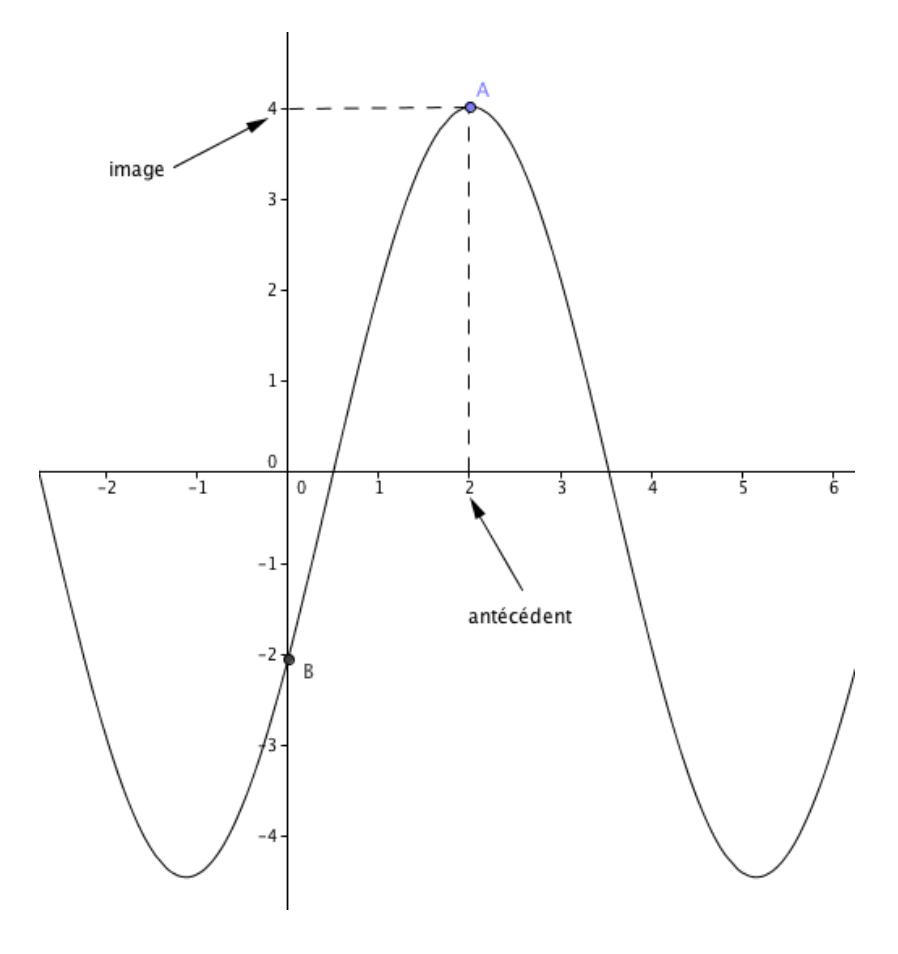 representation graphique fonction
