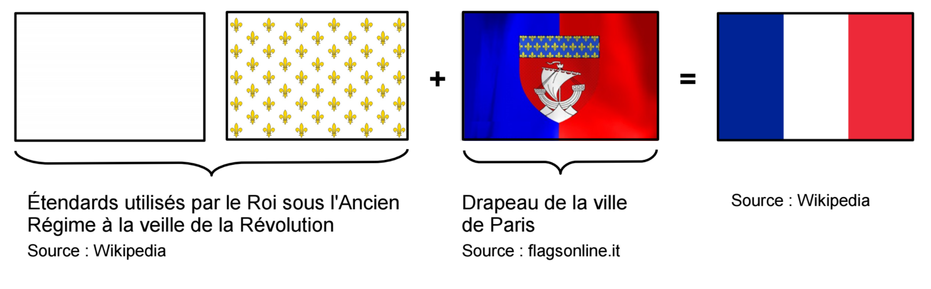 explication drapeau francais